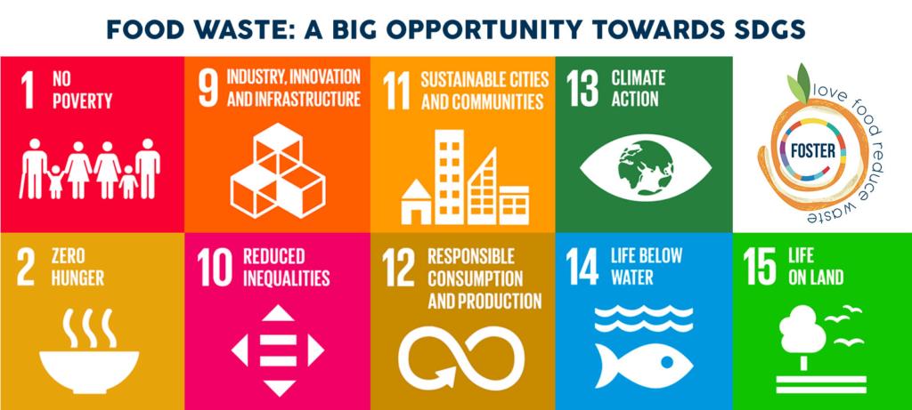 SDGs, Foster, Life, EuropeanCommission, VET, FoodWaste, Training, Sustainability, Gastronomic, Food waste, restaurant industry, circular economy