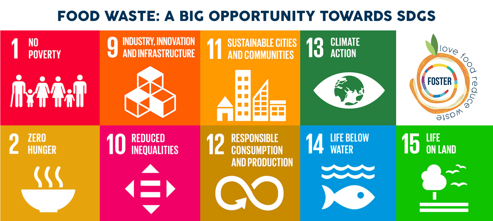 SDGs, Foster, Life, EuropeanCommission, VET, FoodWaste, Training, Sustainability, Gastronomic, Food waste, restaurant industry, circular economy